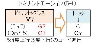 コード(ドミナントモーション2