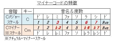 コード(マイナーの特徴
