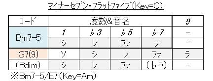 コード(マイナーセブン♭5
