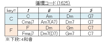 コード(循環 1625