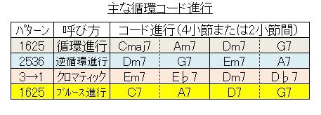 コード(循環 主なタイプ