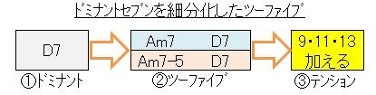 ツーファイブ(ドミナントの細分化