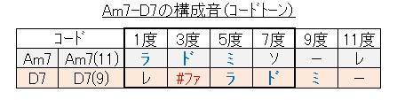 ツーファイブ(Am7-D7の構成音)
