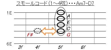 ツーファイブ(Am7-D7)