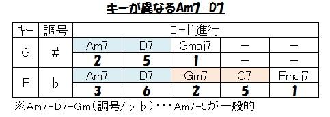 Gメジャースケール(異なったキーのAm7-D7)