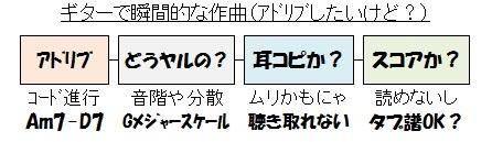 Gメジャースケール(アドリブしたいけど?)