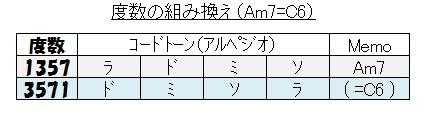 同じ構成音(Am7=C6
