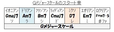Gメジャースケール(スタート音