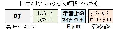 Gメジャースケール(オルタード