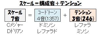 テンション(スケール=コード