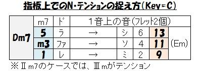 テンション(Dm7→Em