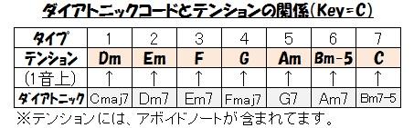 テンション(ダイアトニックコード関係