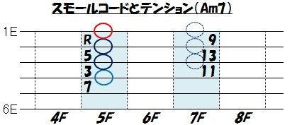 テンション(スモールコード Am7