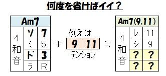 テンション(何度を省略?
