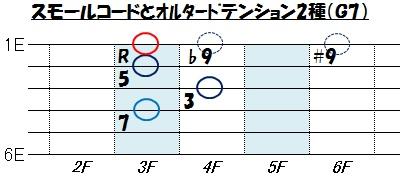 テンション(G7のナインス