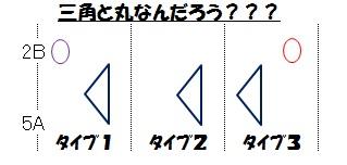 テンション(コードフォームの図形化