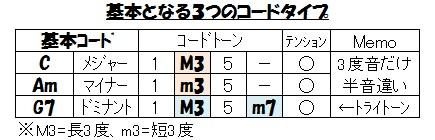 基本のコード3種