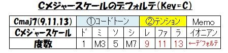 フレイズ(Cmaj7