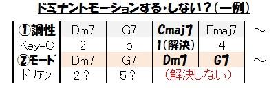 フレイズ(ドミナントモーションする・しない?