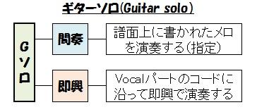 歌バンドの伴奏(間奏