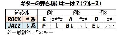 ブルース(弾き易いキー?