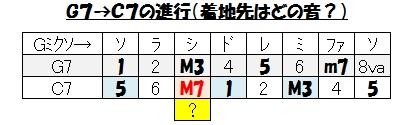ブルース(G7→C7