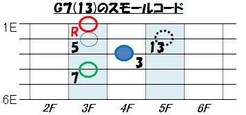 ブルース(G7+13