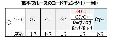 ブルース(コードチェンジ①
