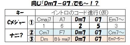 キー(同じDm7-G7でも)