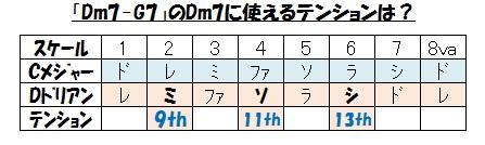 キー(Dm7のテンション
