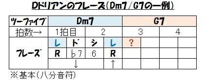 キー(Dm7のフレーズ例
