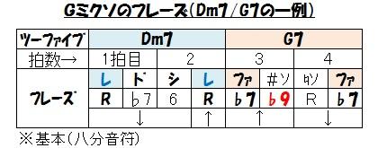 キー(G7のフレイズ例