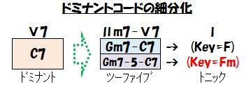 ハーモニー(C7の細分化