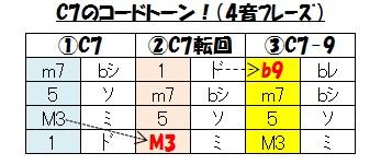 ハーモニー(C7の4音フレーズ