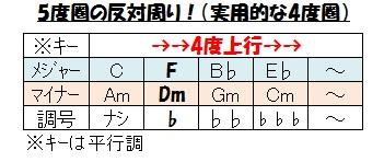 ハーモニー(4度圏