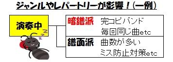 ハーモニー(譜面のアリ・ナシ