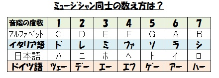 ミュージシャンの数字(会話