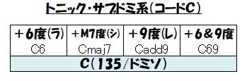 トニック・サブドミ系C