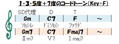 4和音のコードトーン