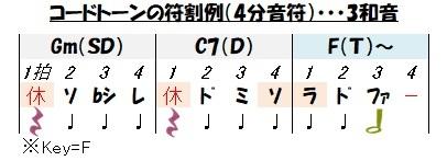 符割(3和音