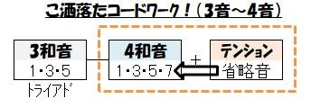 コードワーク(洒落た!