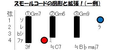 スモールコード(図形化と拡張性