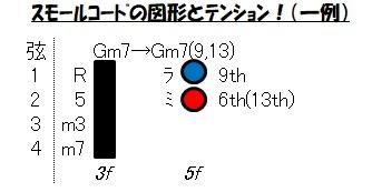 スモールコードとテンション(Gm7