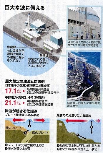 19.6.29朝日・原発の新しい津波対策