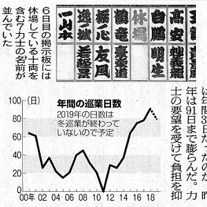 11.16朝日・オーバーワーク、力士悲鳴 - コピー