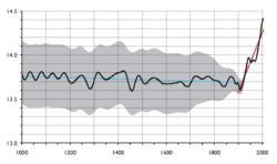 ホッケースティック曲線