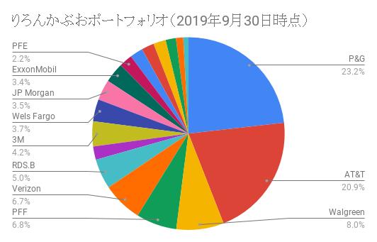 りろんかぶおポートフォリオ(2019年9月30日時点)
