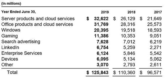 segment revenue2_MSFT-2019