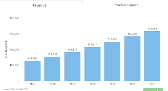 Ride hailing revenue forecast_2019