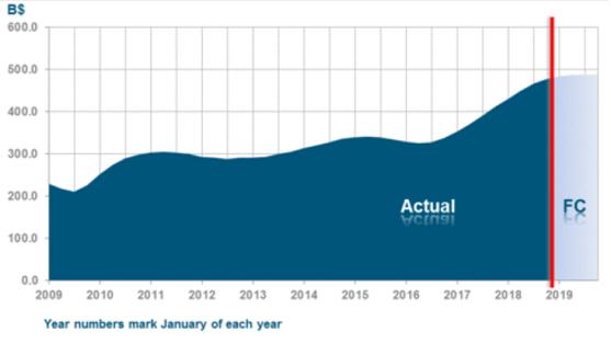 市場規模-INTC-2018